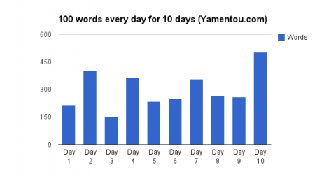 100-words-everyday-for-10-days